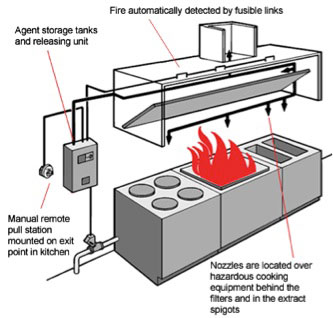 Superieur Commercial Kitchen Hood Suppression Systems Are Located As Required By Code  In Areas Using Commercial Cooking Appliances, That Either Based Upon The  Type Of ...